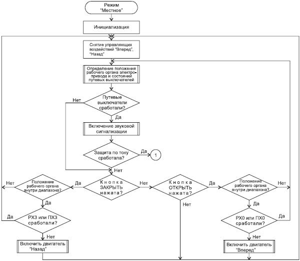 Рисунок V.1.3 Блок–схема