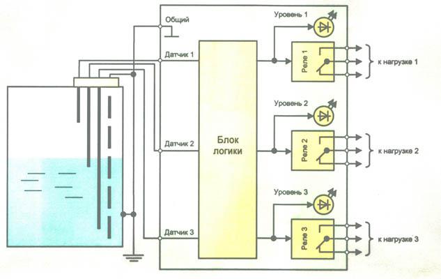 Функциональная схема РСУР-301